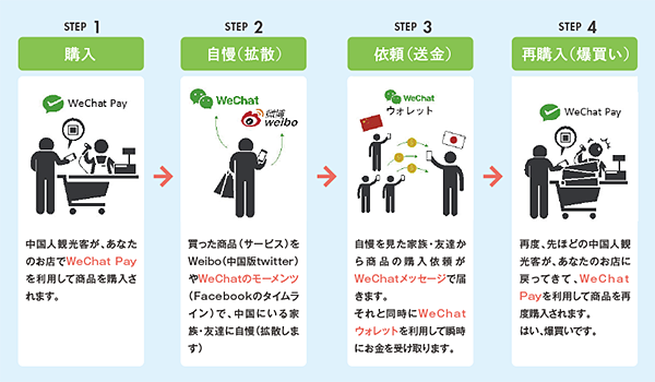 Wechat pay爆買い