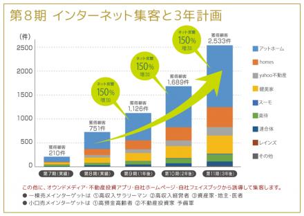 第8期 インターネット集客と3年計画