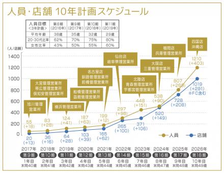 人員・店舗 10年計画スケジュール