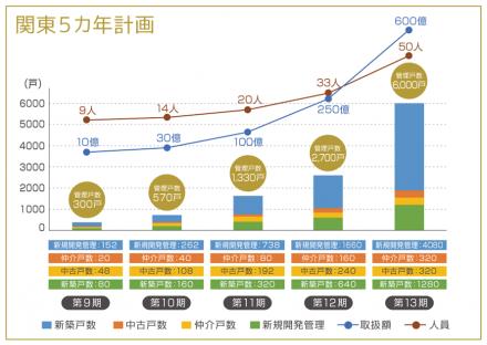 関東五カ年計画